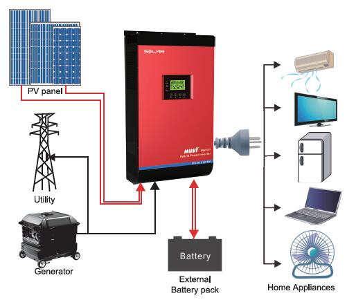 Альтернативні джерела енергії системи опалення будинку електроенергією в Україні
